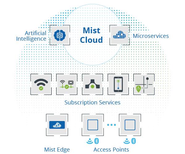 Die Plattform von Mist Systems bietet folgenden Kernbestandteile für zuverlässiges WLAN in Unternehmen. Ohne Controller und komplett WIFI in der Cloud.GDPR Datenschutz konform für EU und Deutsche Unternehmen und Mittelstand
